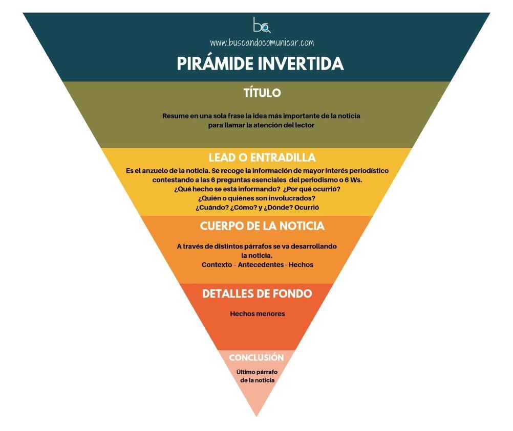 Pirámide Invertida – Blog – Buscando Comunicar